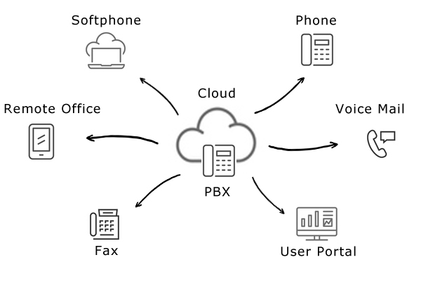 Hosted PBX - Bright Packet